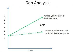 gap analyses business transformations